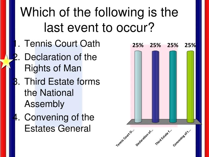 Which of the following is the last event to occur?