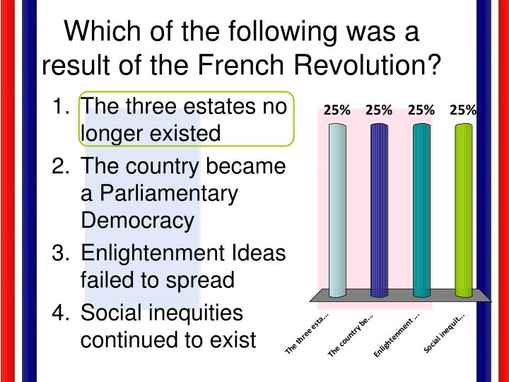Which of the following was a result of the French Revolution?