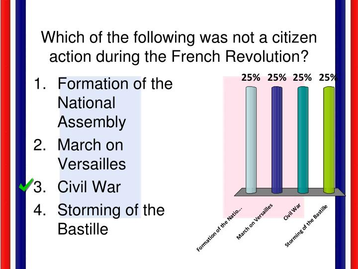 Which of the following was not a citizen action during the French Revolution?