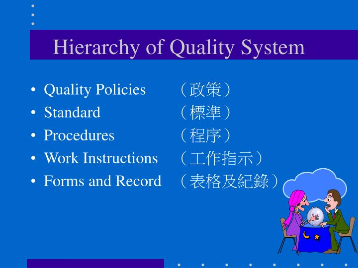 Hierarchy of Quality System