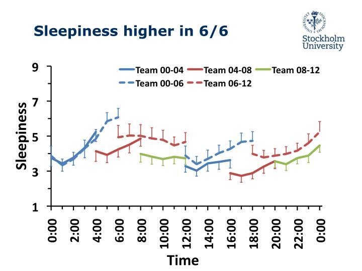 Sleepiness higher in 6/6