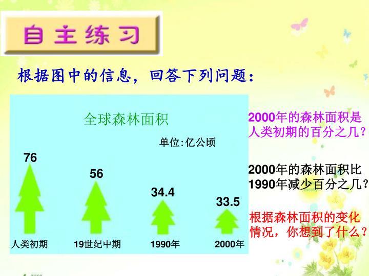 全球森林面积