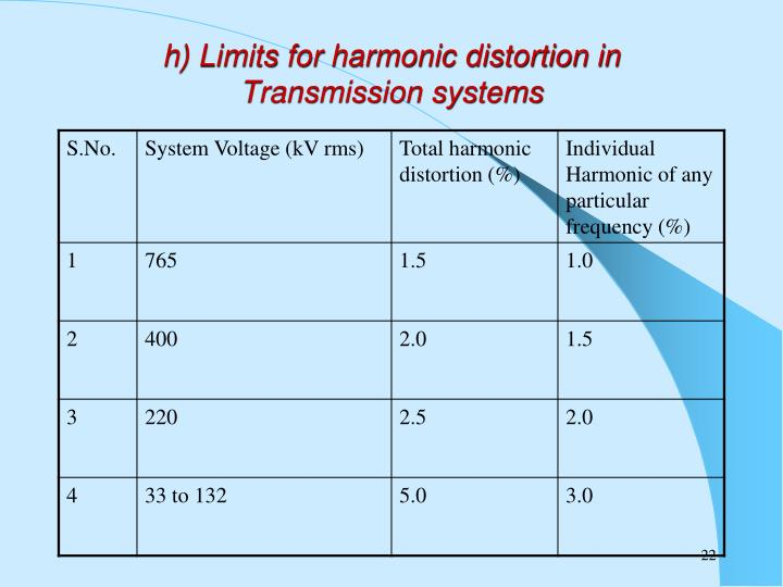 h) Limits for harmonic distortion in