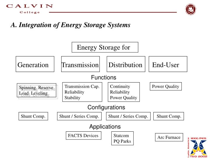 A. Integration of Energy Storage Systems