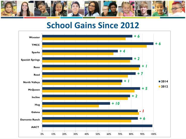 School Gains Since 2012