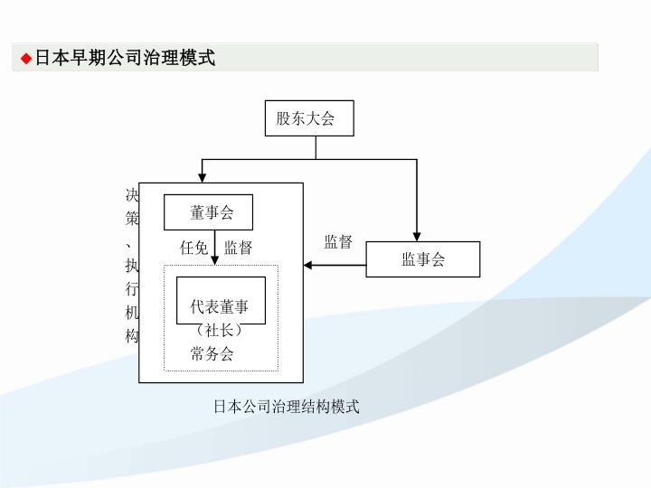 日本早期公司治理模式
