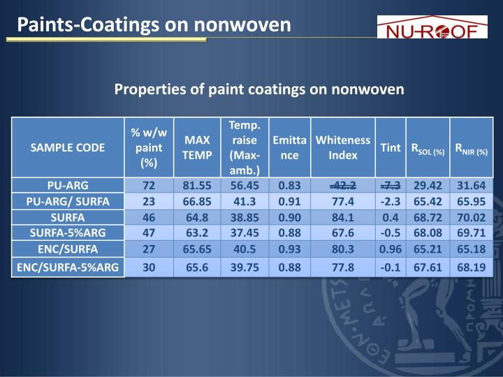 Paints-Coatings on
