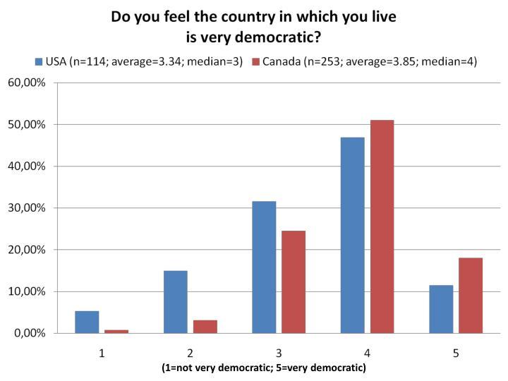 (1=not very democratic; 5=very democratic)
