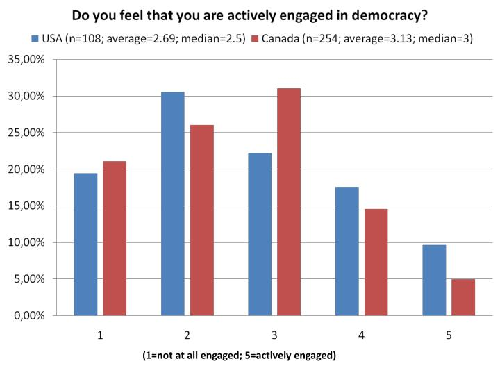 (1=not at all engaged; 5=actively engaged)