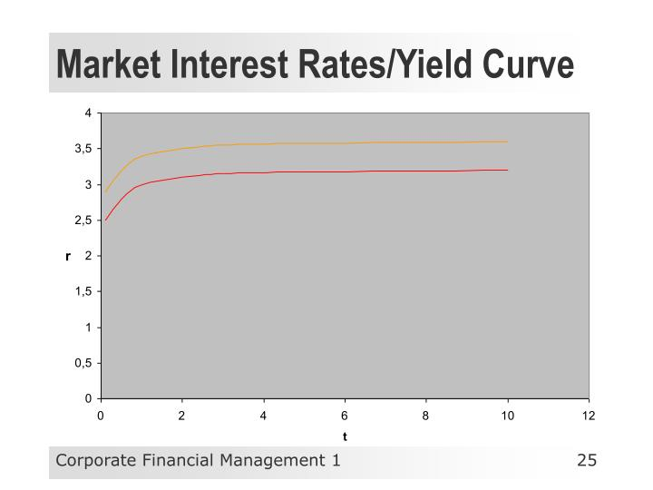 Market Interest Rates/Yield Curve
