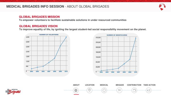 Medical brigades info session about global brigades