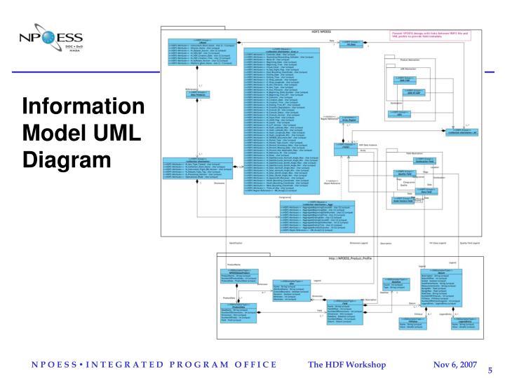 Information Model UML Diagram