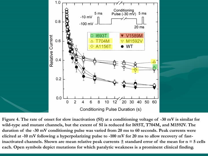 Figure 4. The rate of onset for slow inactivation (SI) at a conditioning voltage of -30 mV is similar for wild-type and mutant channels, but the extent of SI is reduced for I693T, T704M, and M1592V. The duration of the -30 mV conditioning pulse was varied from 20 ms to 60 seconds. Peak currents were elicited at -10 mV following a hyperpolarizing pulse to -100 mV for 20 ms to allow recovery of fast-inactivated channels. Shown are mean relative peak currents ± standard error of the mean for n = 5 cells each. Open symbols depict mutations for which paralytic weakness is a prominent clinical finding.