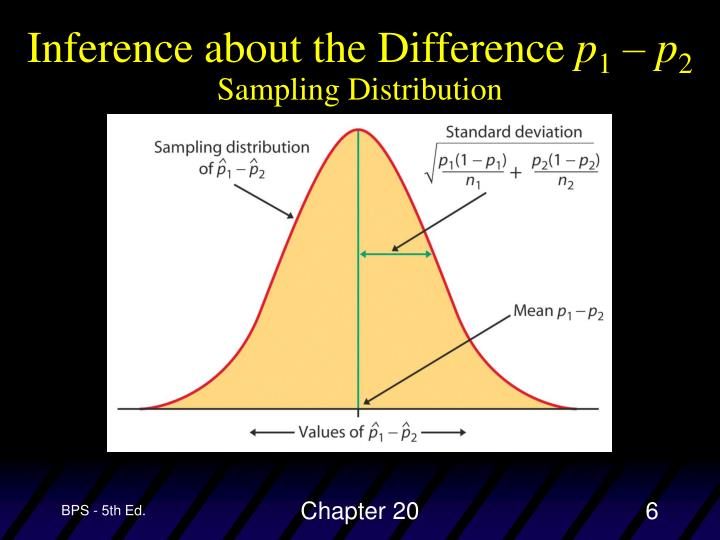 Inference about the Difference