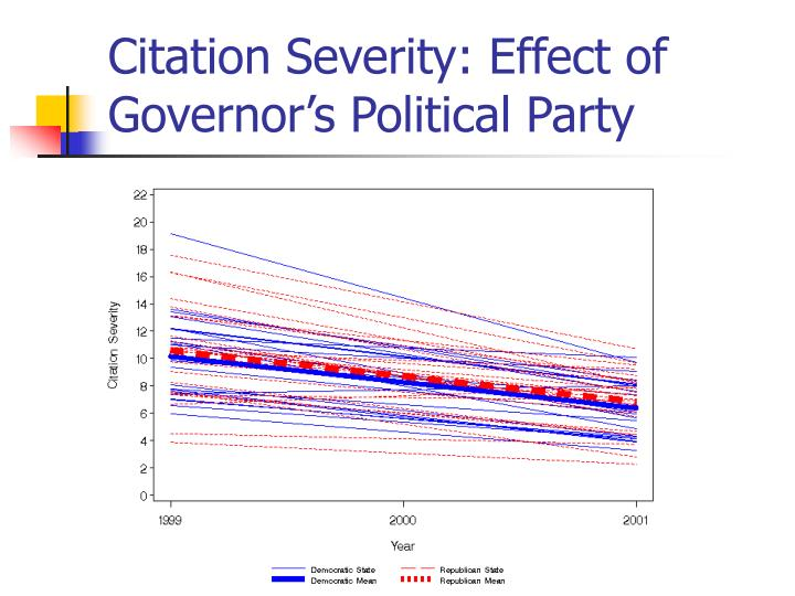 Citation Severity: Effect of Governor's Political Party