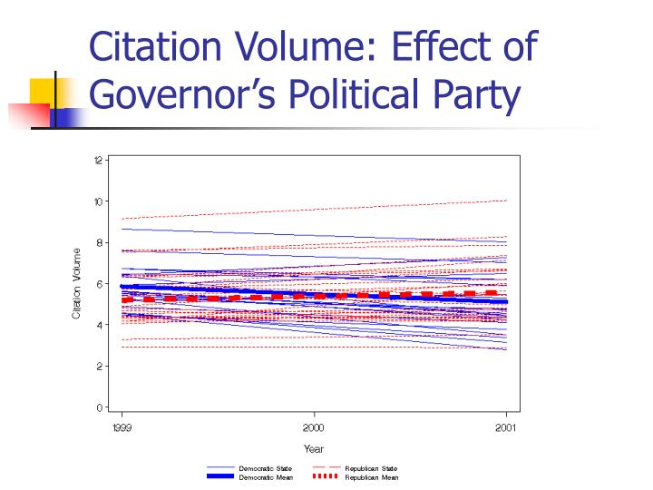 Citation Volume: Effect of Governor's Political Party