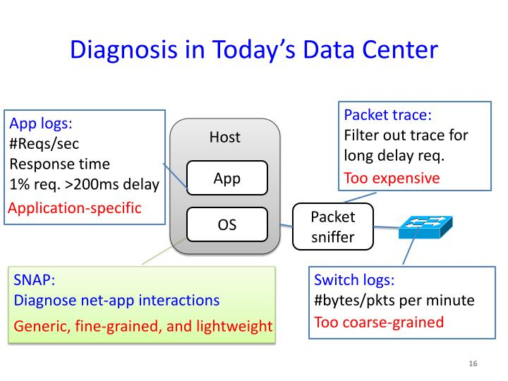 Diagnosis in Today's Data Center