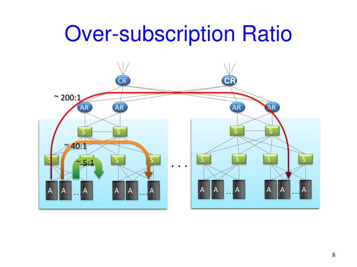 Over-subscription Ratio