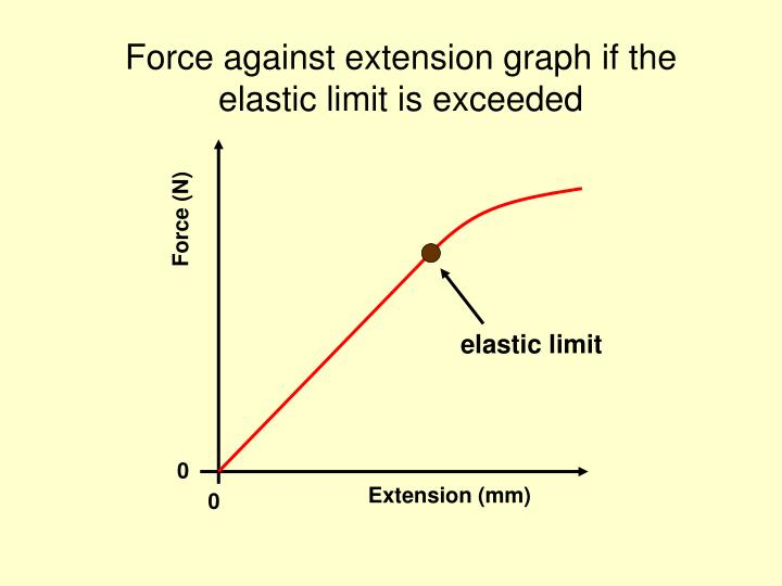 Force against extension graph if the elastic limit is exceeded