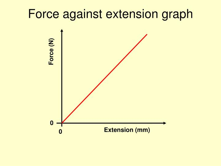 Force against extension graph