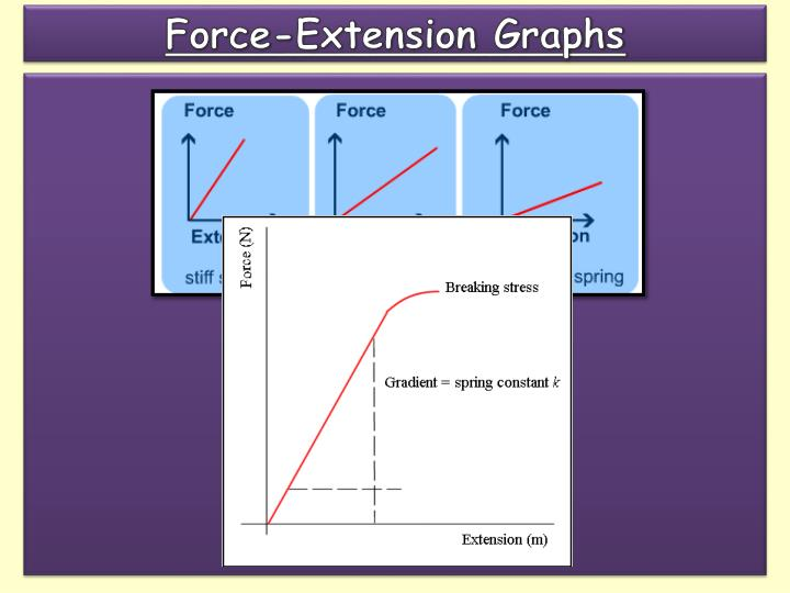 Force-Extension Graphs