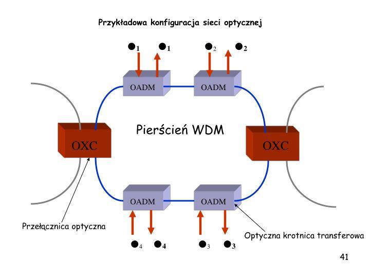 Przykładowa konfiguracja sieci optycznej