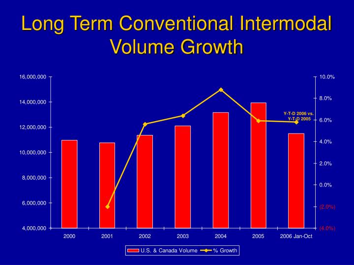 Long Term Conventional Intermodal Volume Growth