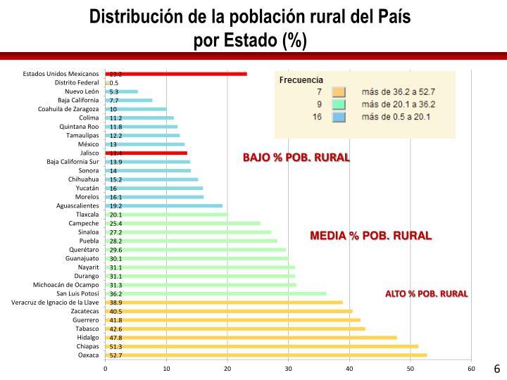 Distribución de la población rural del País