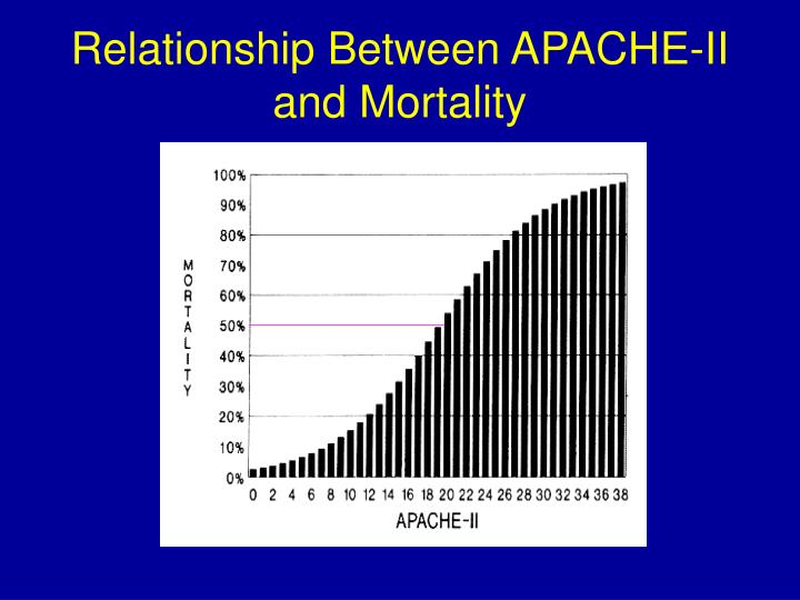 Relationship Between APACHE-II