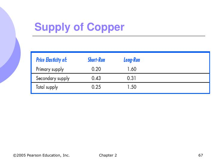 Supply of Copper