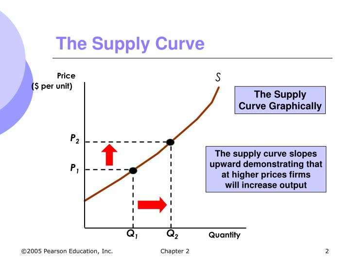 The supply curve