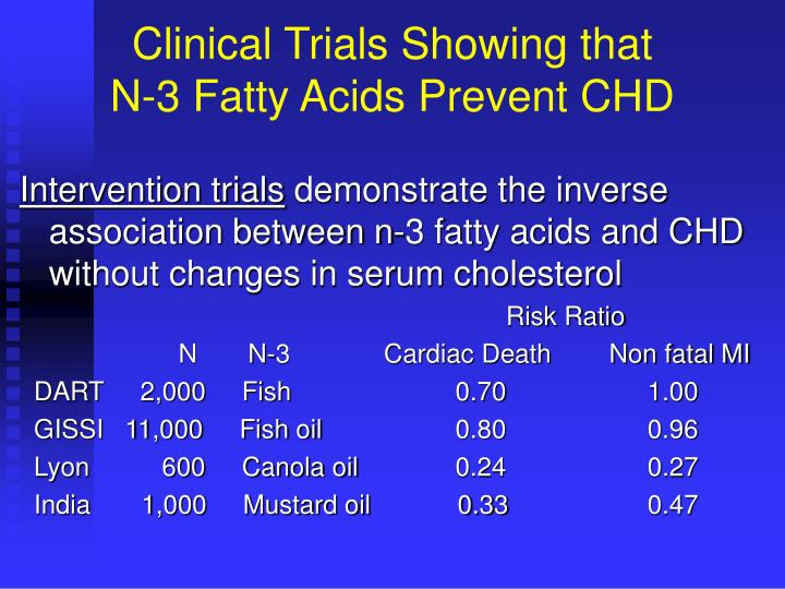 Clinical Trials Showing that