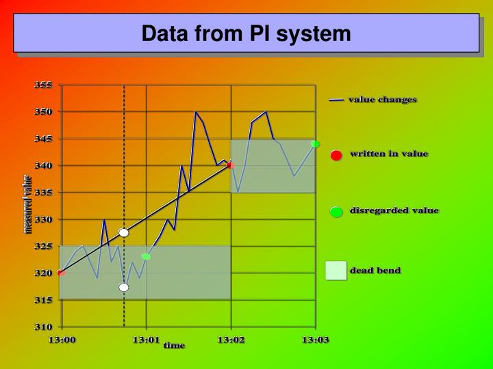 Data from PI system