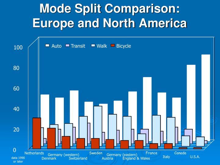 Mode Split Comparison: