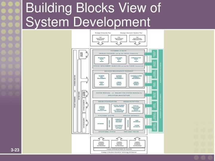 Building Blocks View of