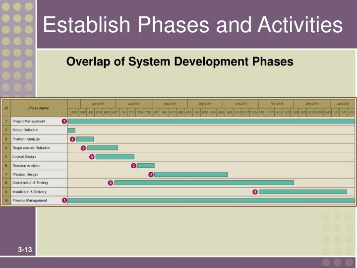 Establish Phases and Activities