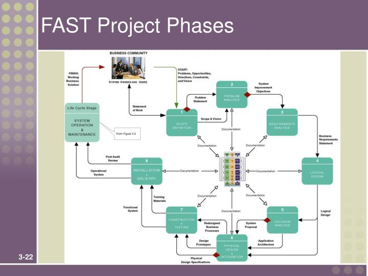 FAST Project Phases