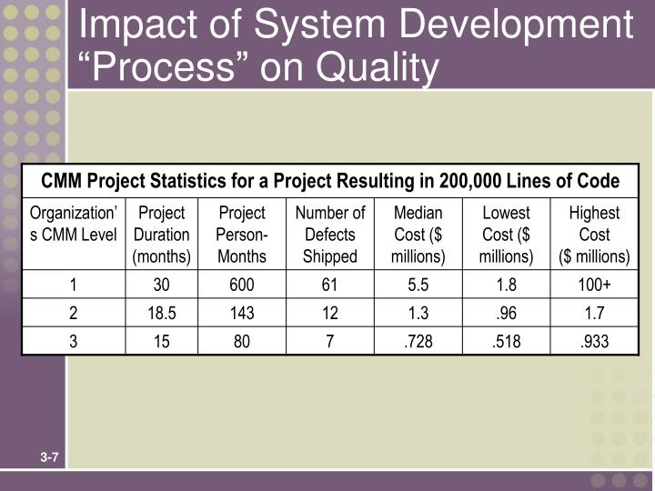 "Impact of System Development ""Process"" on Quality"
