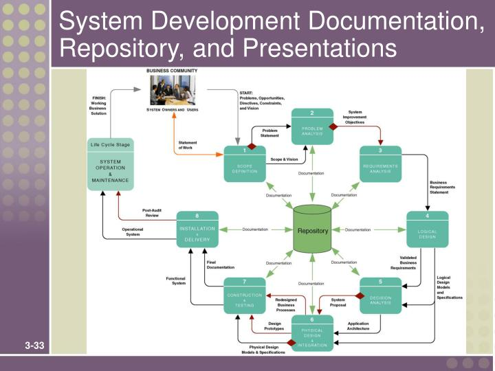 System Development Documentation, Repository, and Presentations