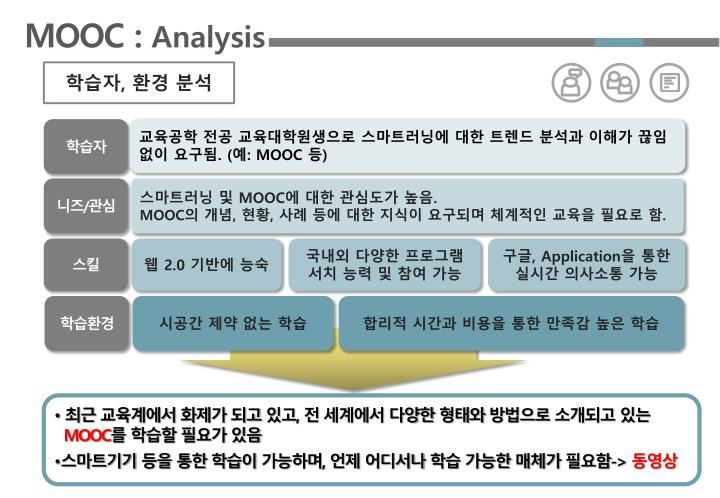 mooc analysis 本专项课程介绍 in this specialization, you will learn to analyze and visualize data in r and created reproducible data analysis reports, demonstrate a conceptual understanding.