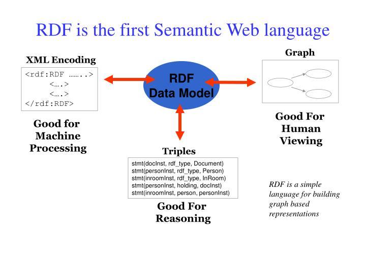 RDF is the first Semantic Web language