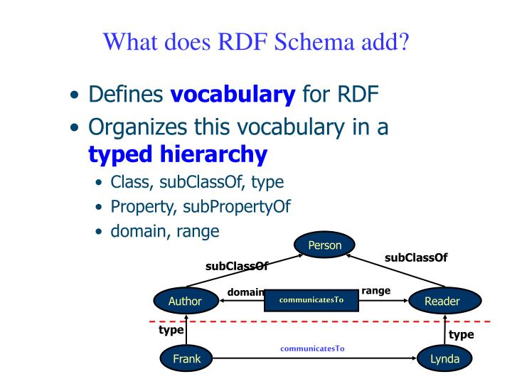 What does RDF Schema add?
