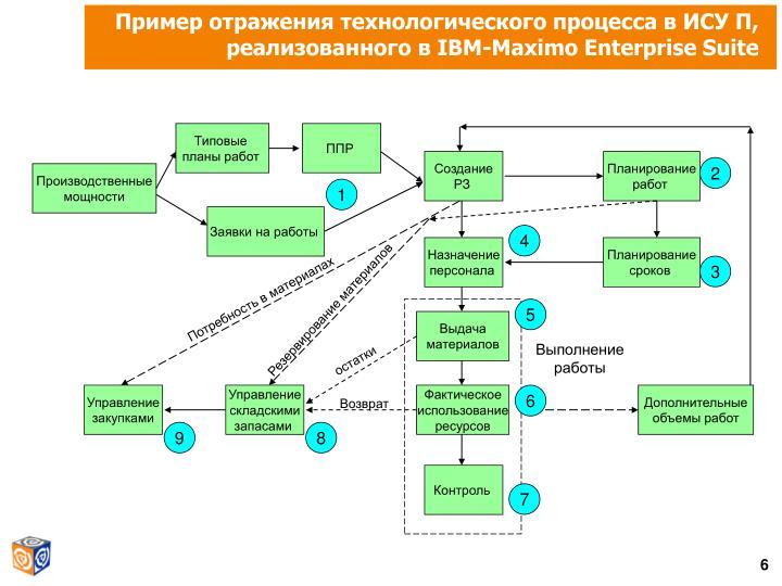 Пример отражения технологического процесса в