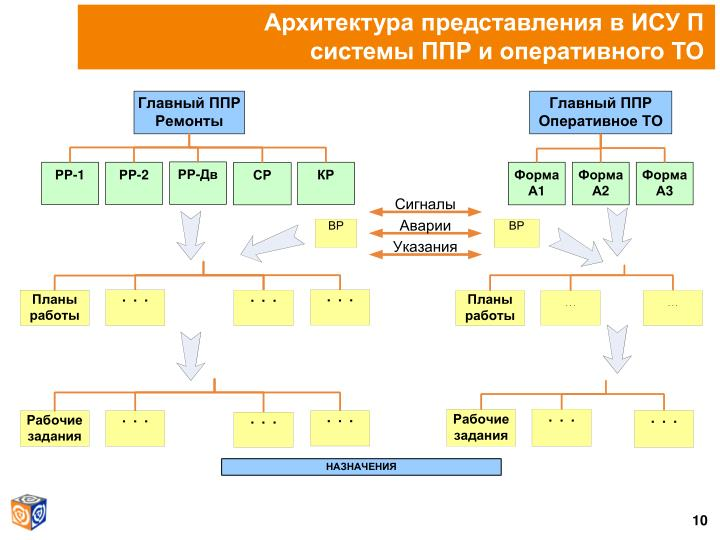 Архитектура представления в ИСУ П