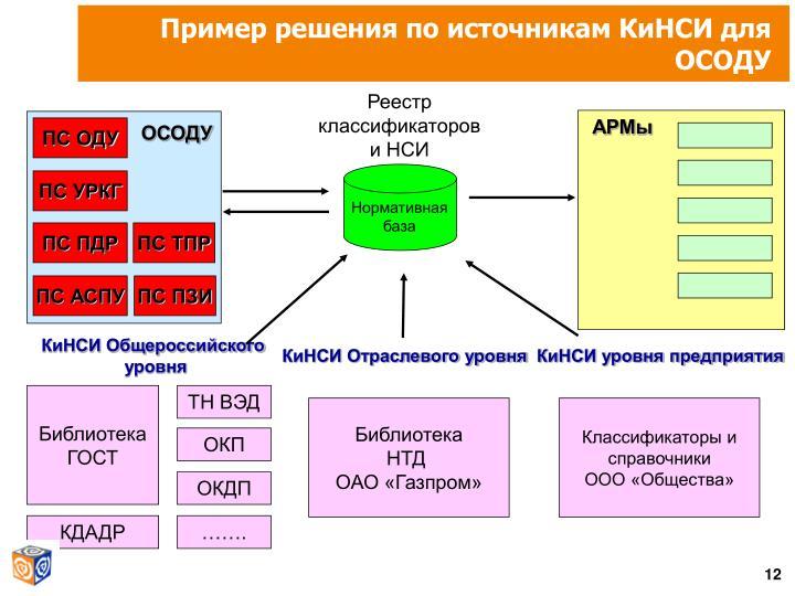 Пример решения по источникам КиНСИ для ОСОДУ