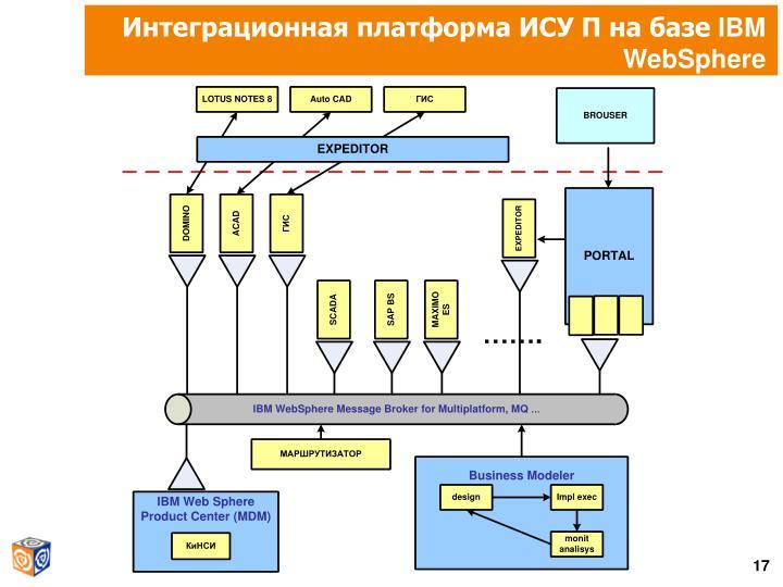Интеграционная платформа ИСУ П на базе