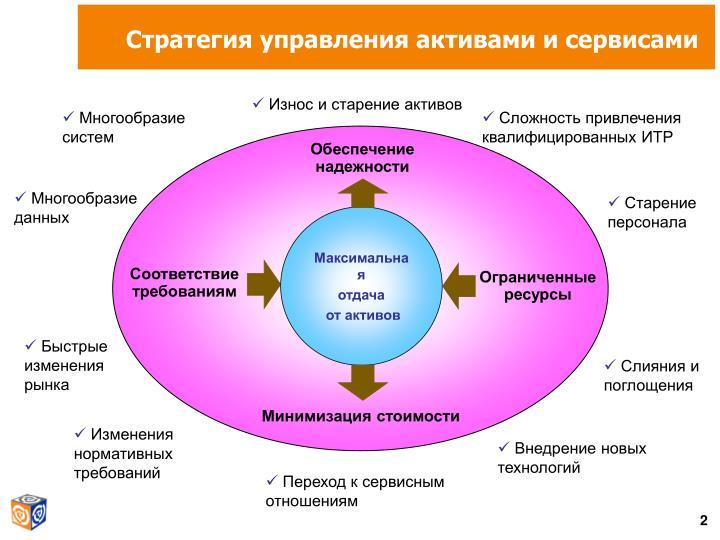 Стратегия управления активами и сервисами