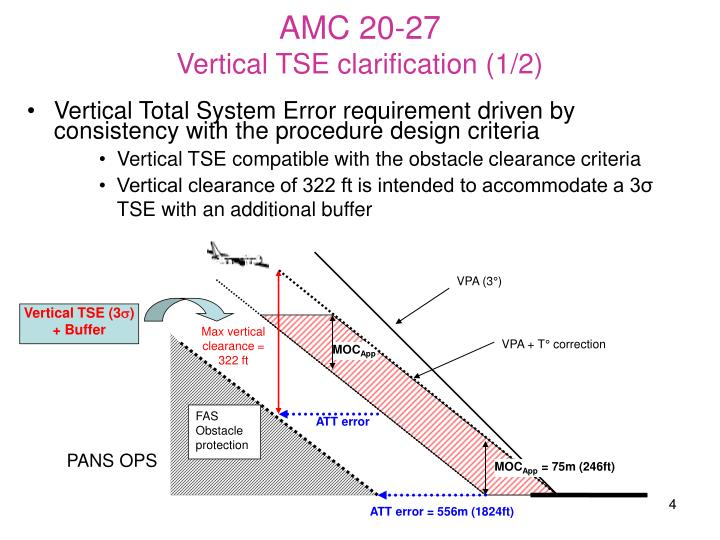 Vertical Total System Error requirement driven by consistency with the procedure design criteria