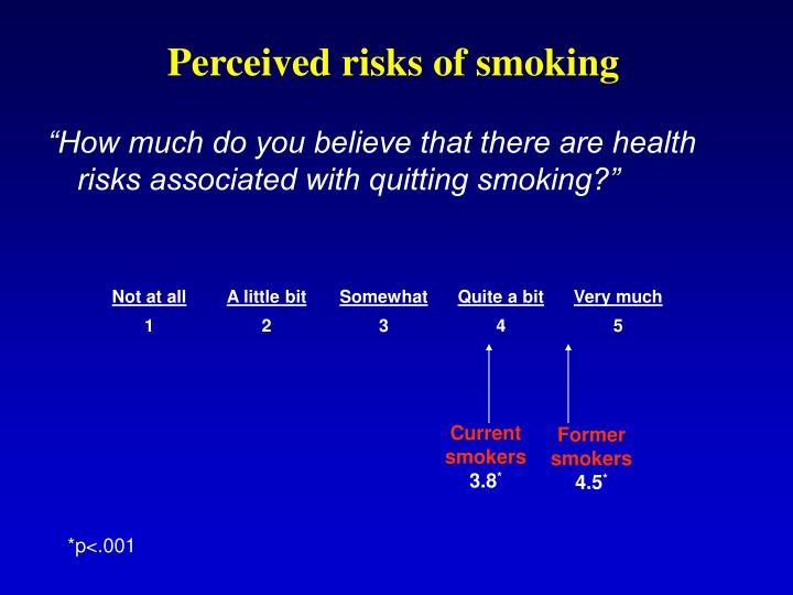 Perceived risks of smoking