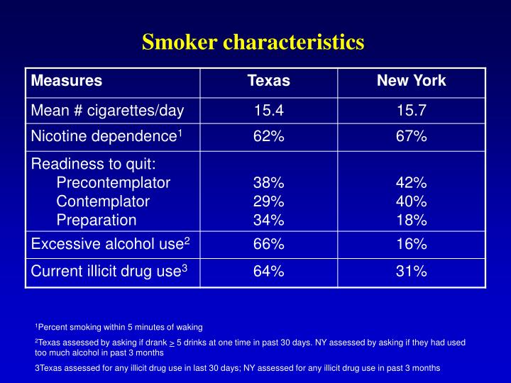 Smoker characteristics